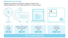 Air conditioner financial impact