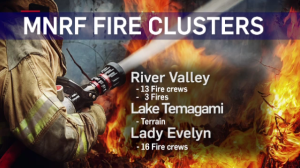 MNRF fire clusters in Northern Ontario