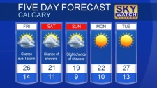 Calgary forecast for August 16, 2018