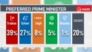 Poll shows Trudeau is preferred prime minister