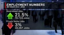 Alberta employment numbers
