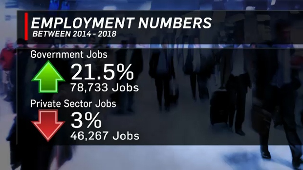While Alberta gained nearly 32,500 jobs between 2014 and 2018, the increase was due to a large number of new public sector jobs offsetting losses in the private sector