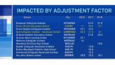 adjustment university waterloo