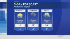 After hot weekend, cooler temperatures ahead