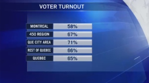 Voter turnout in Quebec in 2018 was very low, especially in Montreal