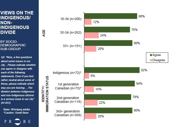 Views on the Indigenous, non-Indigenous divide by demographic subgroup.  (Source: Probe Research/CTV Winnipeg/Winnipeg Free Press)