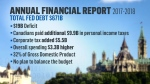 Financial report graphic
