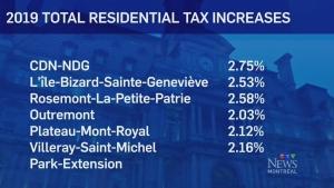 Montreal 2019 budget
