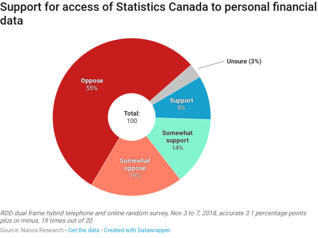Nanos Support for access to StatsCan to data
