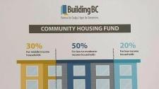 Province pledges 4,900 affordable rental homes