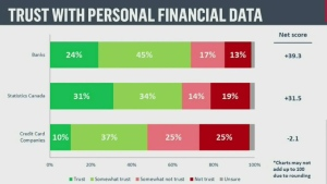 How people trust institutions with personal data