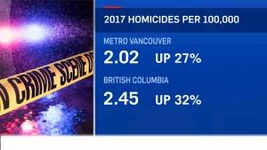2017 homicide rate