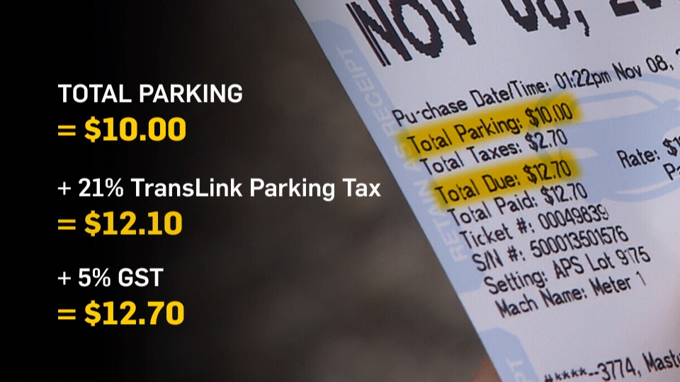 The parking receipt is not very detailed about what taxes you are paying or how they are applied.