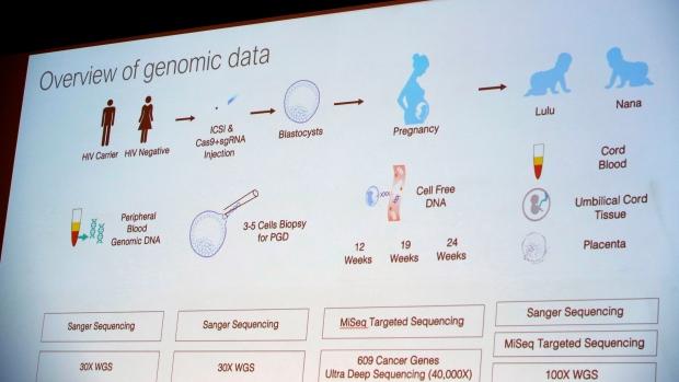 gene-editing human DNA