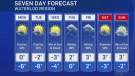 Flurries in the forecast this week