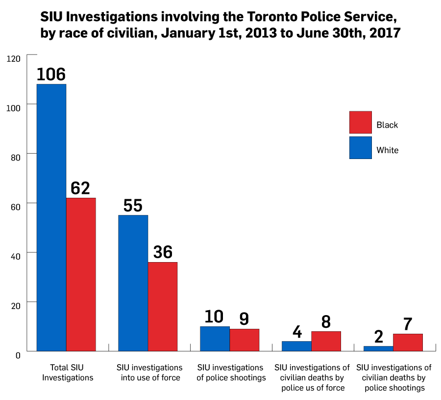 SIU Investigations involving the Toronto Police Service (Statistics by Ontario Human Rights Commission)