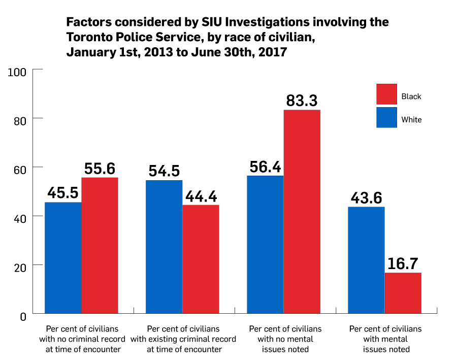 Factors considered by SIU Investigations involving Toronto police, by race of civilian (Statistics by Ontario Human Rights Commission)