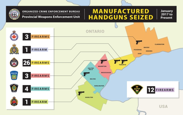Police say they've busted gun-manufacturing ring in the