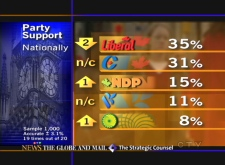 National support is detailed from recent polling by the Strategic Council for CTV News and The Globe and Mail.
