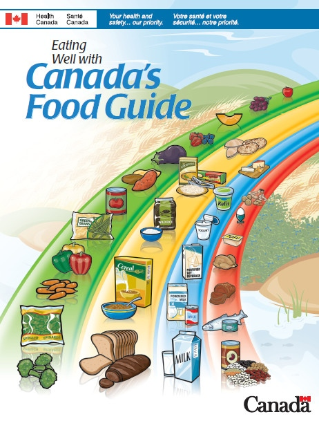 Milk and dairy products were front and centre for the last time in the 2007 edition of Canada's Food Guide. The newest version of the guide folds them in with other protein-rich foods. (Health Canada)