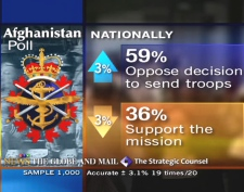 Afghan poll