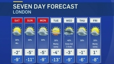 CTV London: Weather at 6, Feb. 15