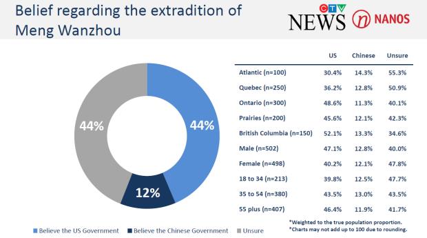 Belief regarding the extradition of Meng Wanzhou