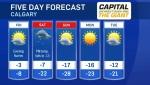 Calgary forecast February 21, 2019