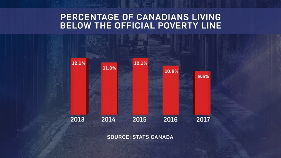 percentage of Canadians living in poverty
