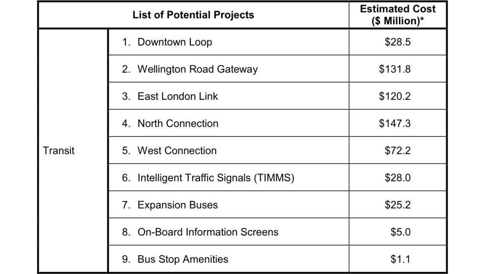 Transit projects