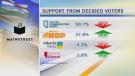 Mar. 21 poll