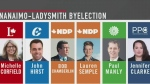 Byelection called for Nanaimo-Ladysmith