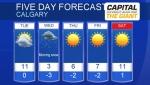 Calgary forecast March 25, 2019