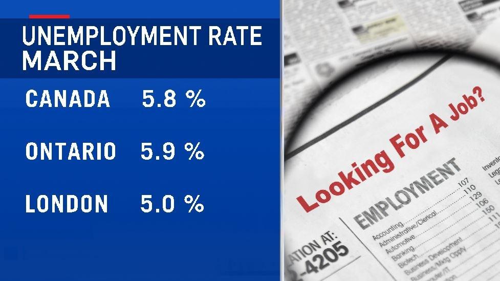 London Unemployment March 2019