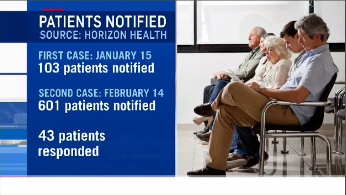Horizon Health says it sent letters to 103 patients, notifying them about the risk, after discovering the first case of CJD on Jan. 15. They notified an additional 601 patients on Feb. 14, following the discovery of the second case.