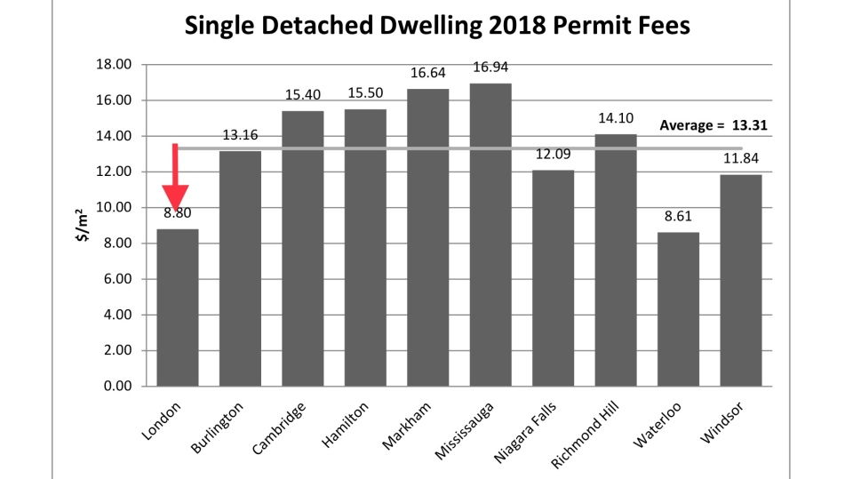 A graph shows building permit fees in London, Ont. compared to other Ontario cities. (Source: City of London)