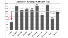 Building fees
