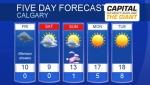 Calgary forecast for April 18, 2019