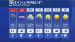 What weather's in store for Easter Weekend?