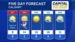 Calgary forecast for April 19, 2019