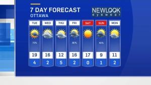 Monday 6 p.m. weather update