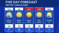 Thursday forecast with Ann