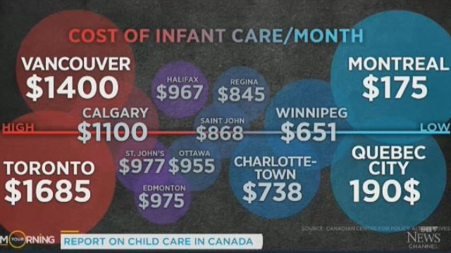 Universal childcare would be an investment, not an expense: Oxfam Canada