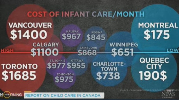 'It's not an expense, it's an investment': Oxfam Canada demands universal childcare
