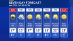 Varying temperatures in store for long weekend