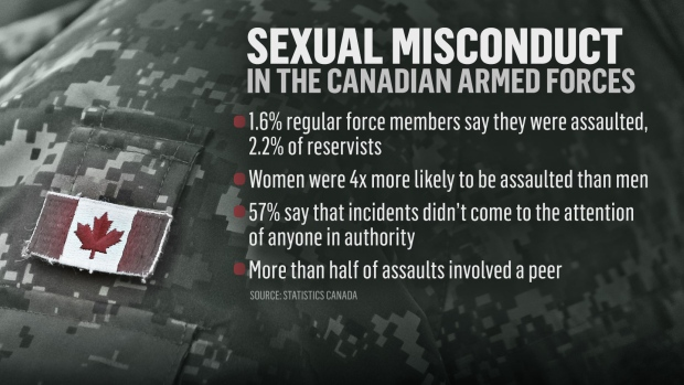 Sexual misconduct in the Canadian Forces