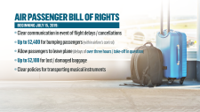 Transport Minister Marc Garneau has announced a new air passenger bill of rights requiring carriers to provide a certain standard of treatment or compensation to passengers without the customer first complaining to the Canadian Transportation Agency. (CTV)