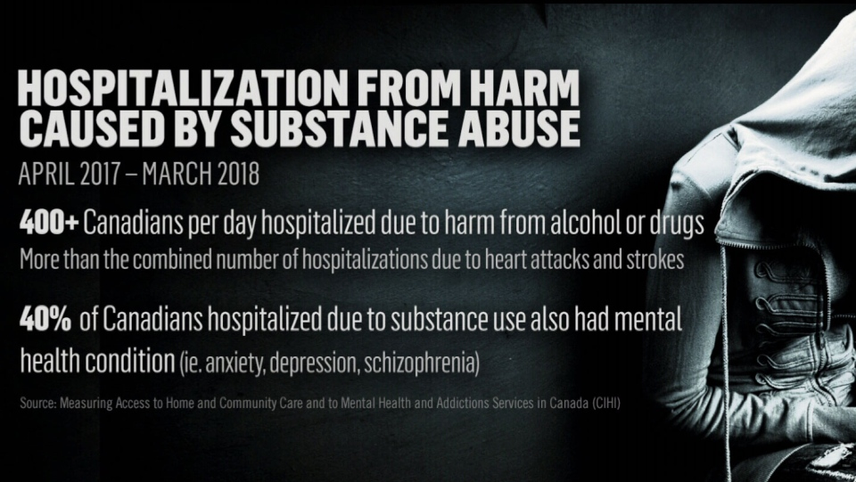 A report, published Thursday by the Canadian Institute for Health Information Research (CIHI), recorded 156,108 hospital stays between April 2017 and March 2018 due to harm caused by substance abuse, including alcohol, cannabis, cocaine and opioids. (CTV)
