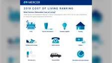 Mercer cost of living