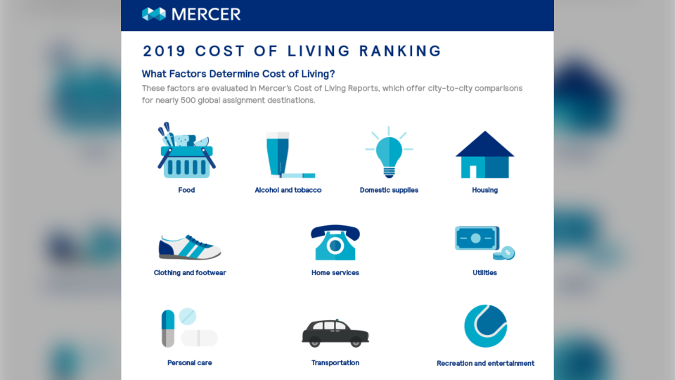 Mercer's 25th Cost of Living survey looked at the price of over 200 goods and services across the cities. (Mercer)